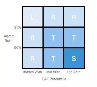 你的SAT考试成绩 申请几所美国大学最容易被录取?图2