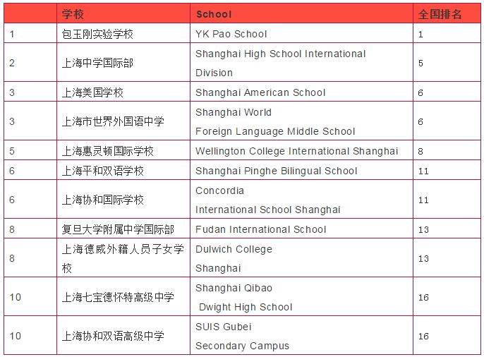 来源:《2017胡润百学·中国国际学校百强》,完整表格请见文末。 上海共 26 所学校入选全国百强, 其中 5 所进入全国前十; 15 所进入全国前 50; 26 所进入全国百强。 前十名中,上海地区包玉刚、世外这 2 所可招收中国籍学生; 上中国际部、上海美国学校、上海惠灵顿这 4 所只招收外籍学生。 入选前10的上海国际学校 TOP1:包玉刚实验学校 成立于2007年,由包氏家族为纪念已故船王包玉刚而创建。目前有1200多名中外籍学生。学校提供小学一年级至高中12年制的学历教育,包玉刚