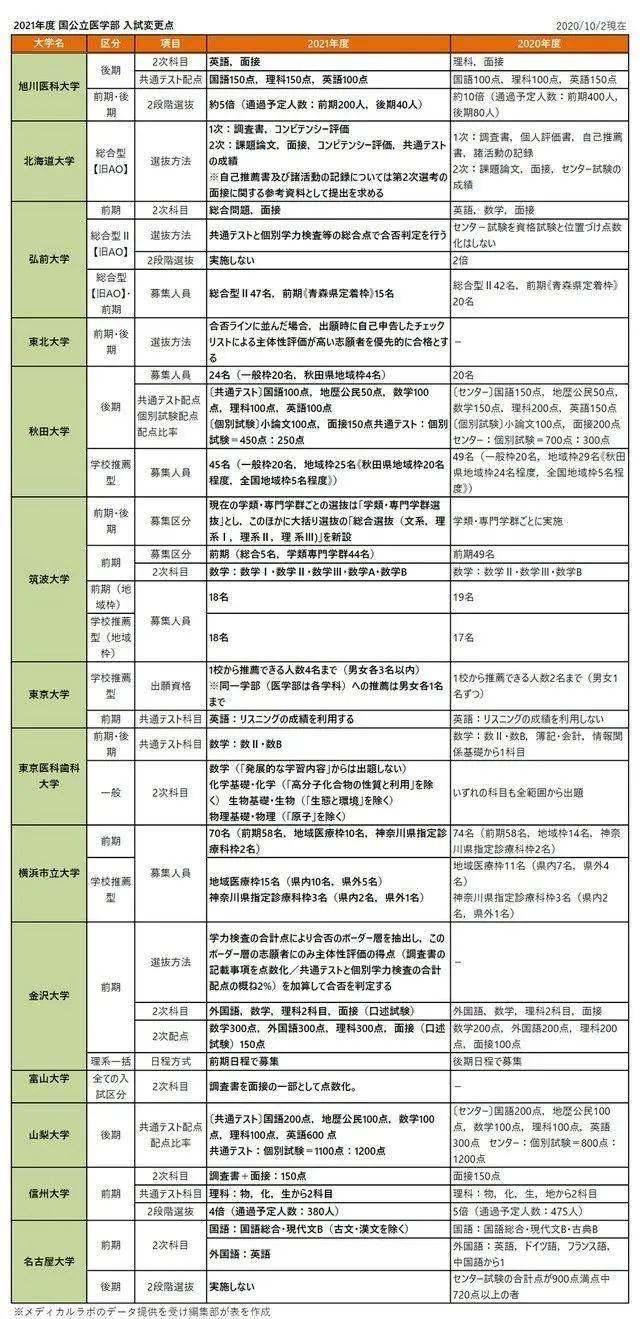 私立 医学部 日程